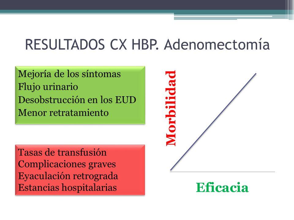 RESULTADOS CX HBP. Adenomectomía