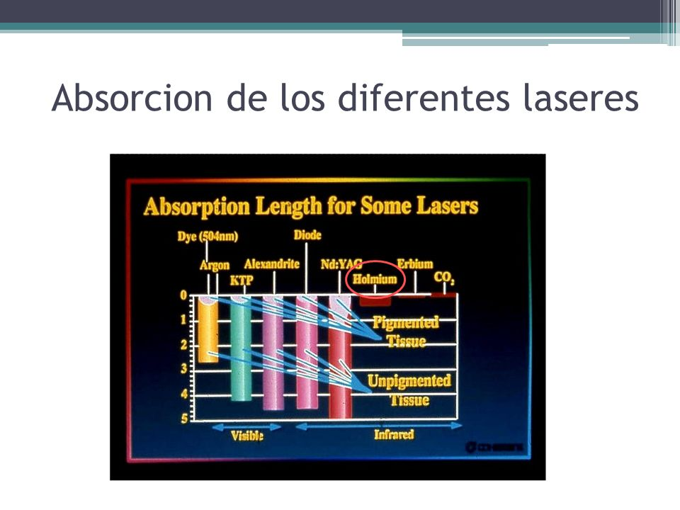 Absorcion de los diferentes laseres