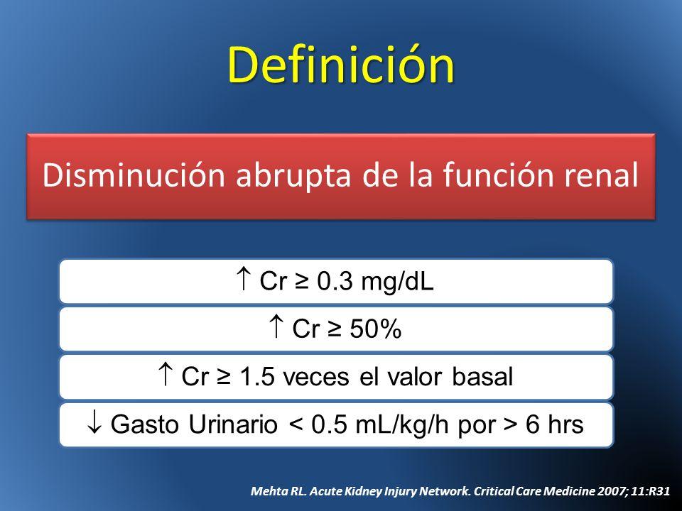 Definición Disminución abrupta de la función renal  Cr ≥ 0.3 mg/dL