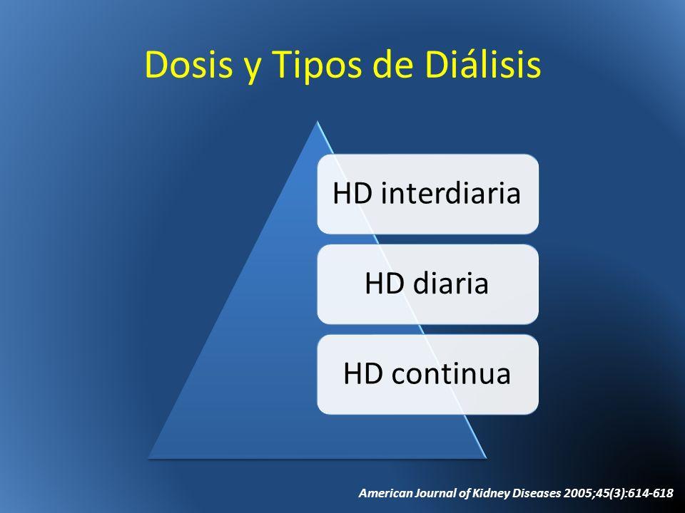 Dosis y Tipos de Diálisis