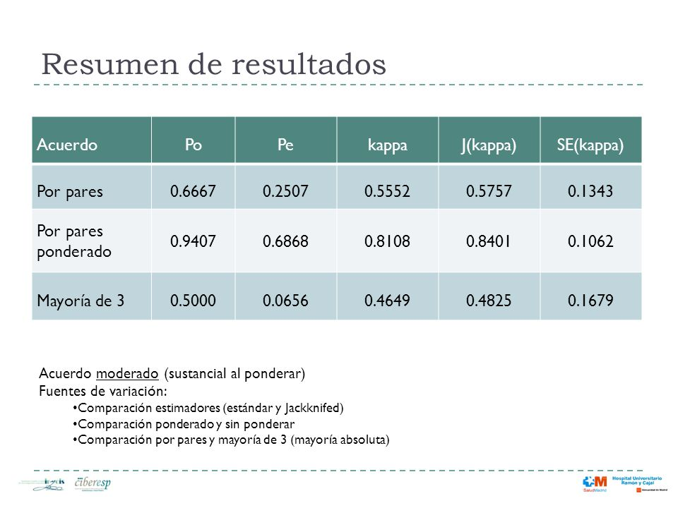 Resumen de resultados Acuerdo Po Pe kappa J(kappa) SE(kappa) Por pares