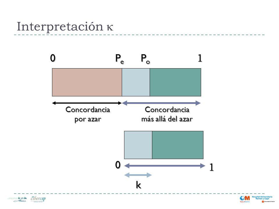 Interpretación k 1 Pe Po 1 k Concordancia por azar Concordancia