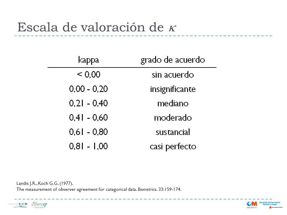 Escala de valoración de k