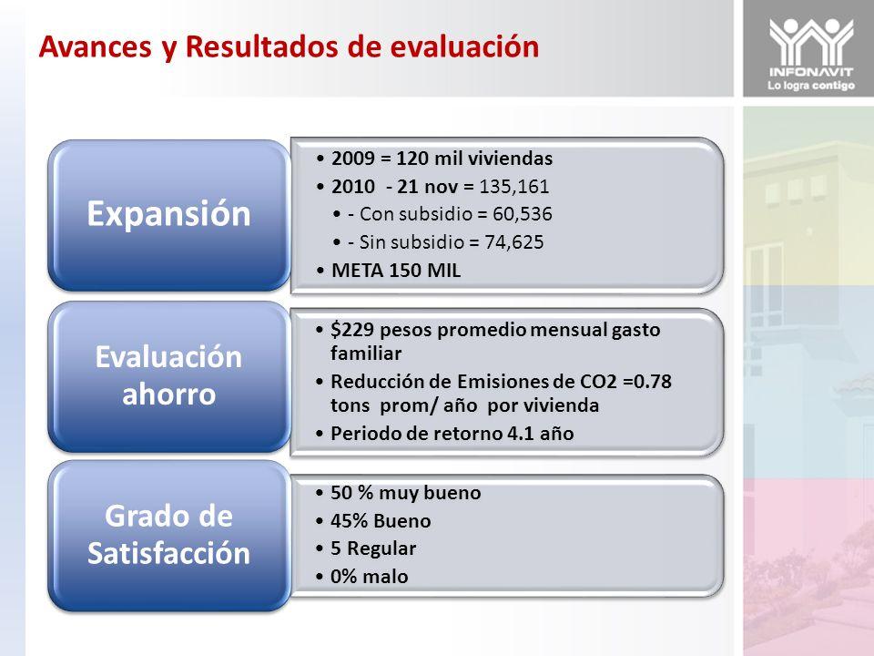 Expansión Avances y Resultados de evaluación Evaluación ahorro