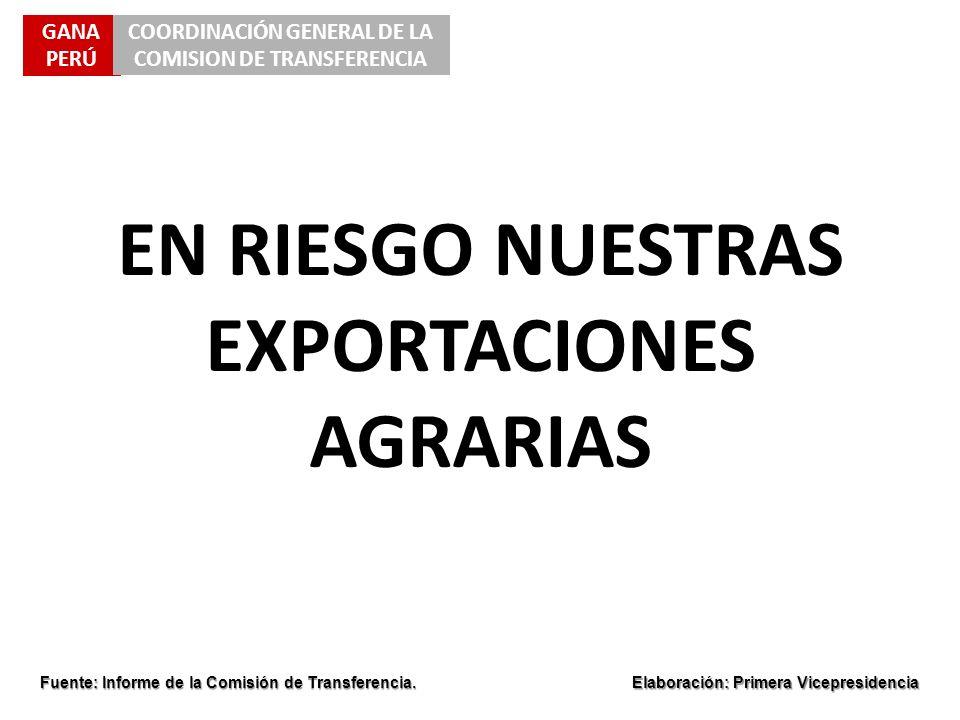 EN RIESGO NUESTRAS EXPORTACIONES AGRARIAS