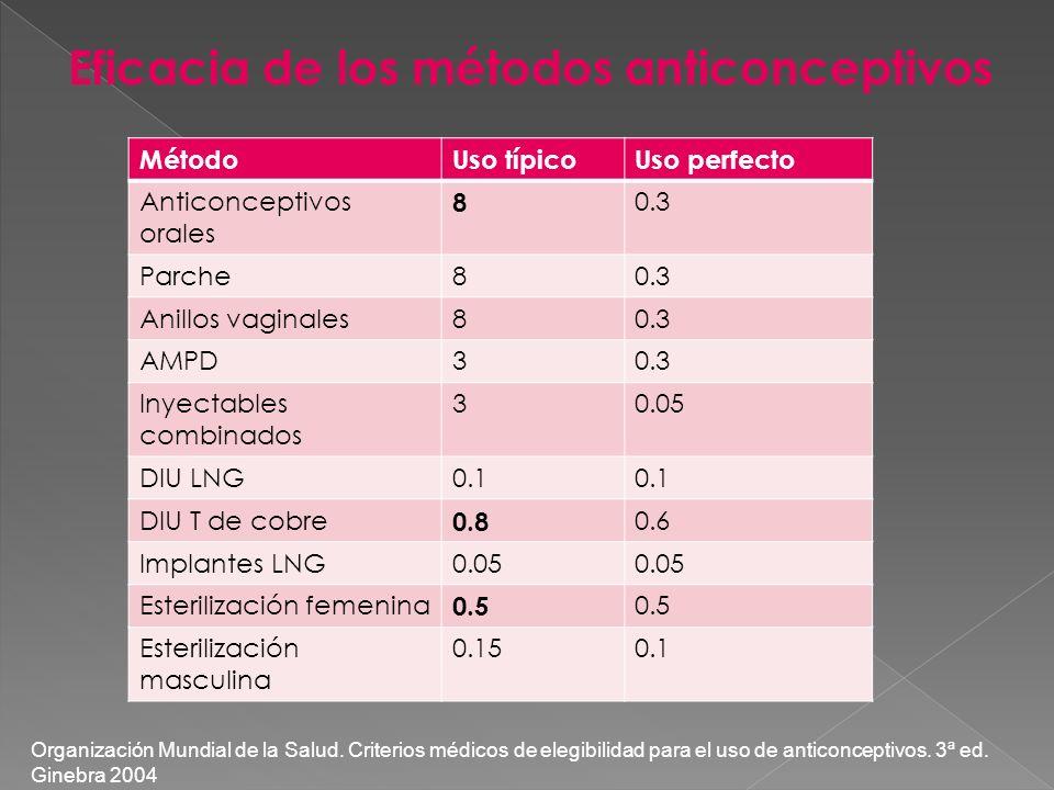 Eficacia de los métodos anticonceptivos