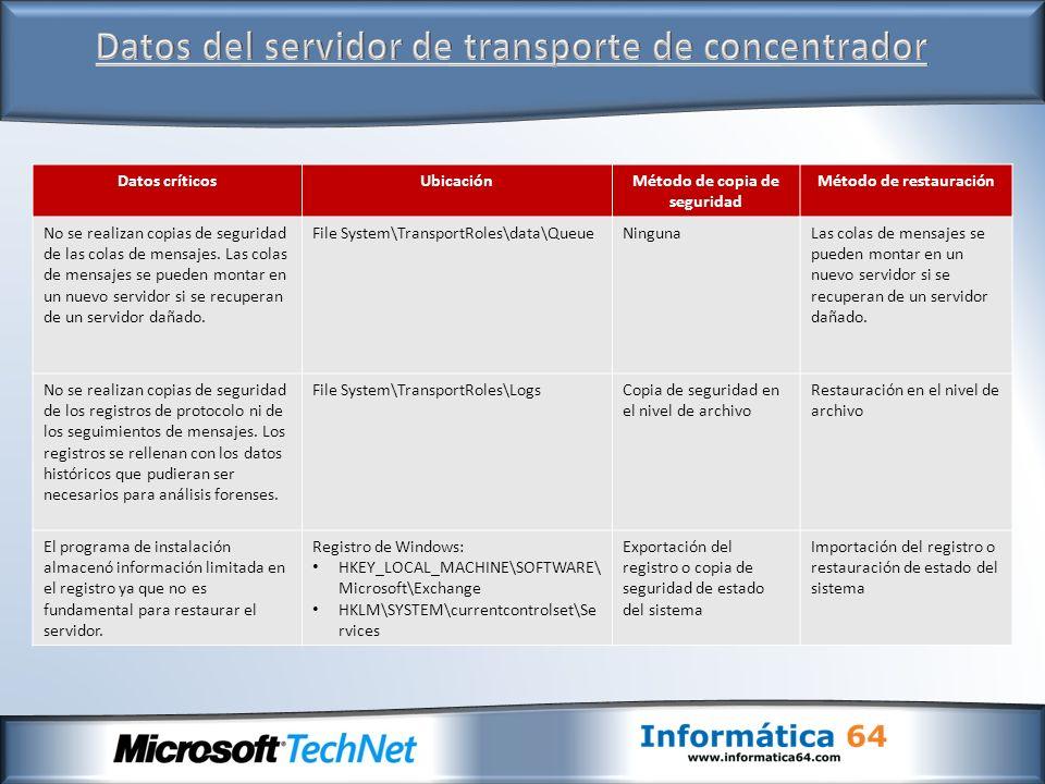 Datos del servidor de transporte de concentrador