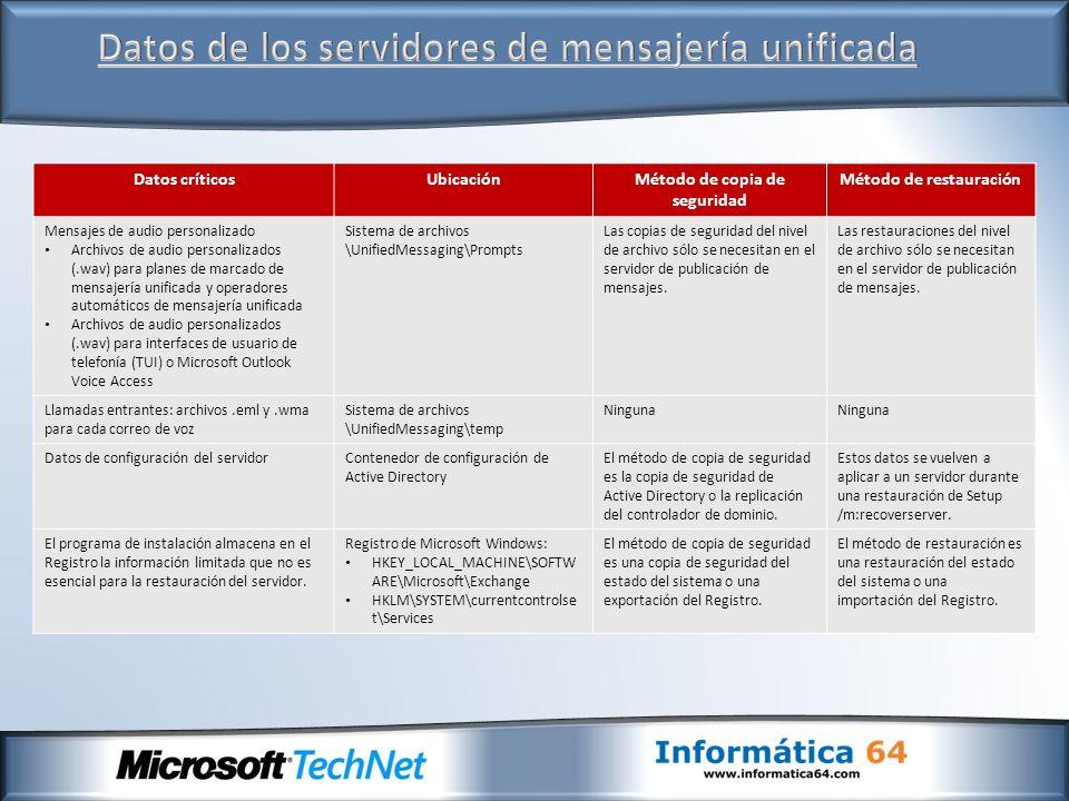 Datos de los servidores de mensajería unificada