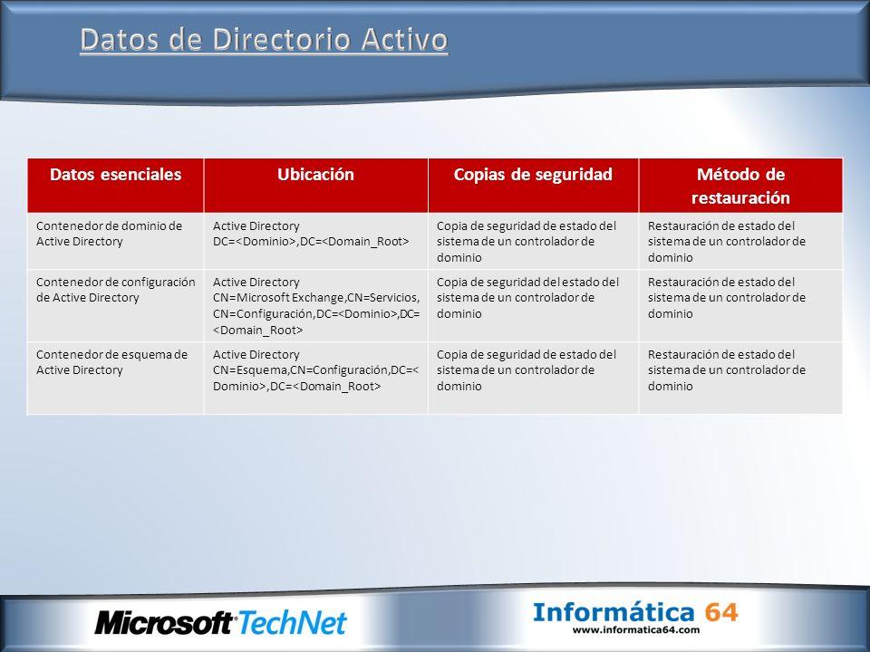 Datos de Directorio Activo