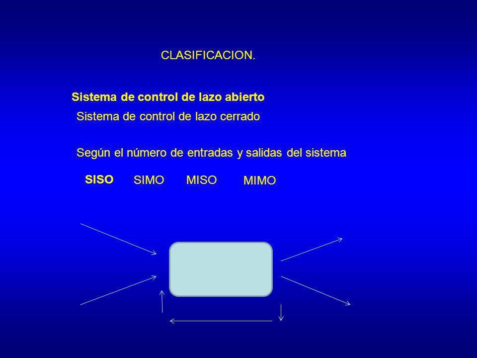 CLASIFICACION. Sistema de control de lazo abierto. Sistema de control de lazo cerrado. Según el número de entradas y salidas del sistema.