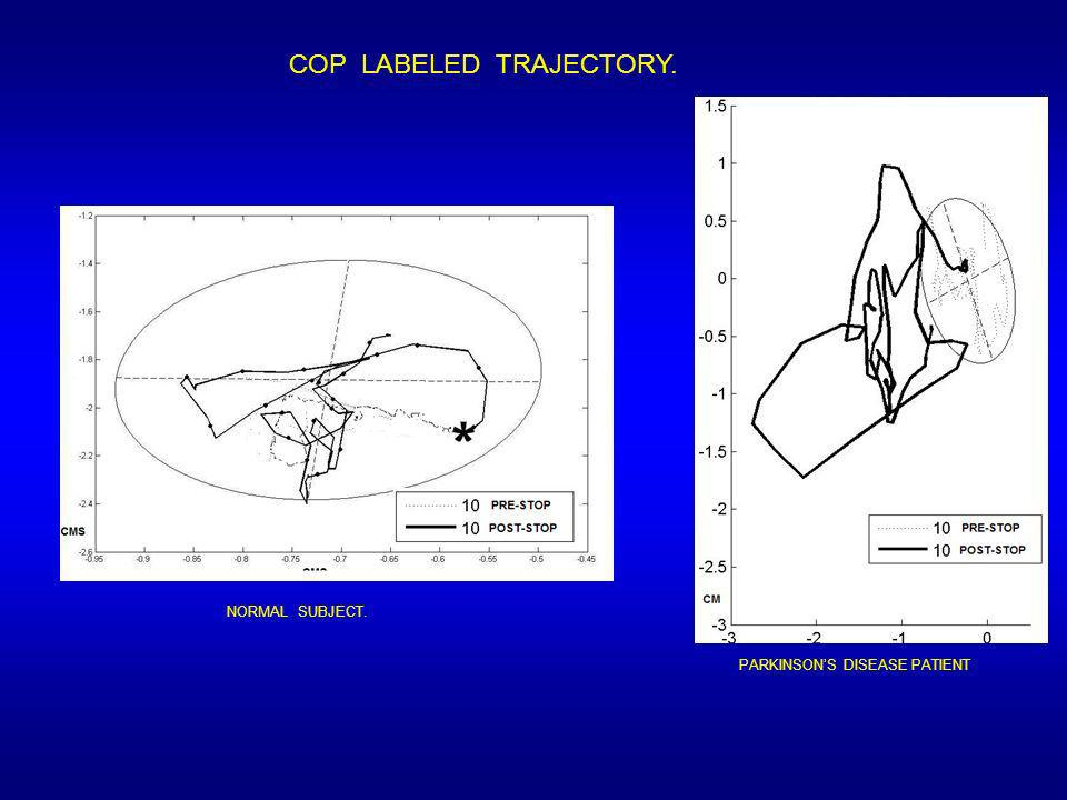 COP LABELED TRAJECTORY.