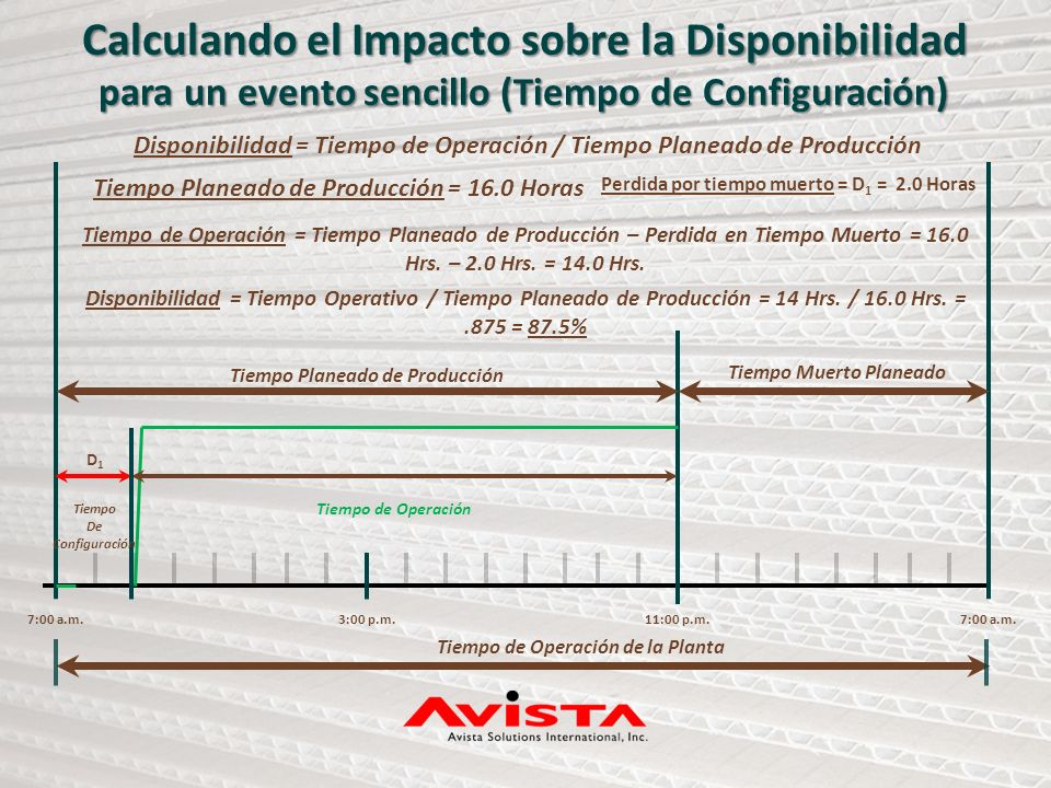 Calculando el Impacto sobre la Disponibilidad