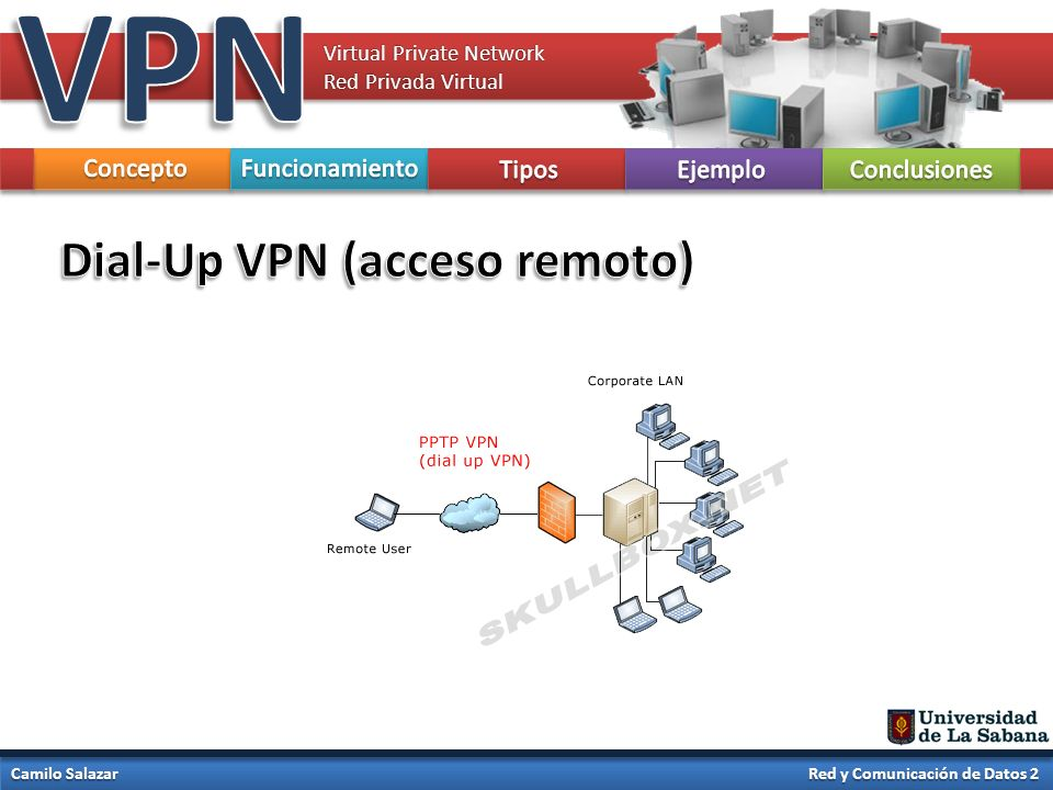 VPN Dial-Up VPN (acceso remoto) Concepto Funcionamiento Tipos Ejemplo