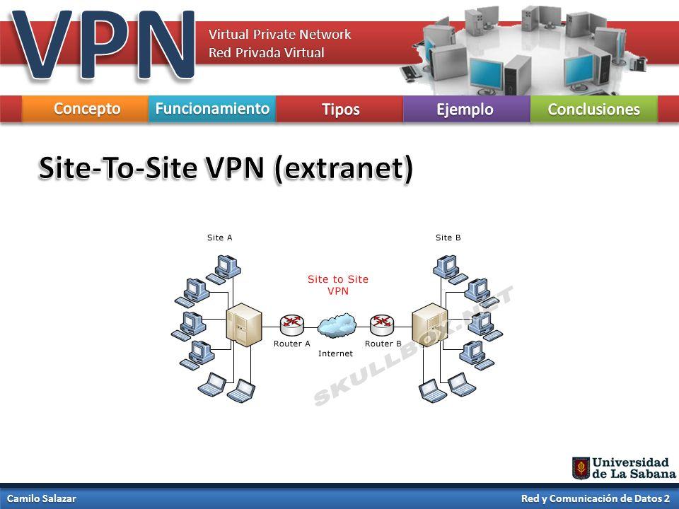 VPN Site-To-Site VPN (extranet) Concepto Funcionamiento Tipos Ejemplo