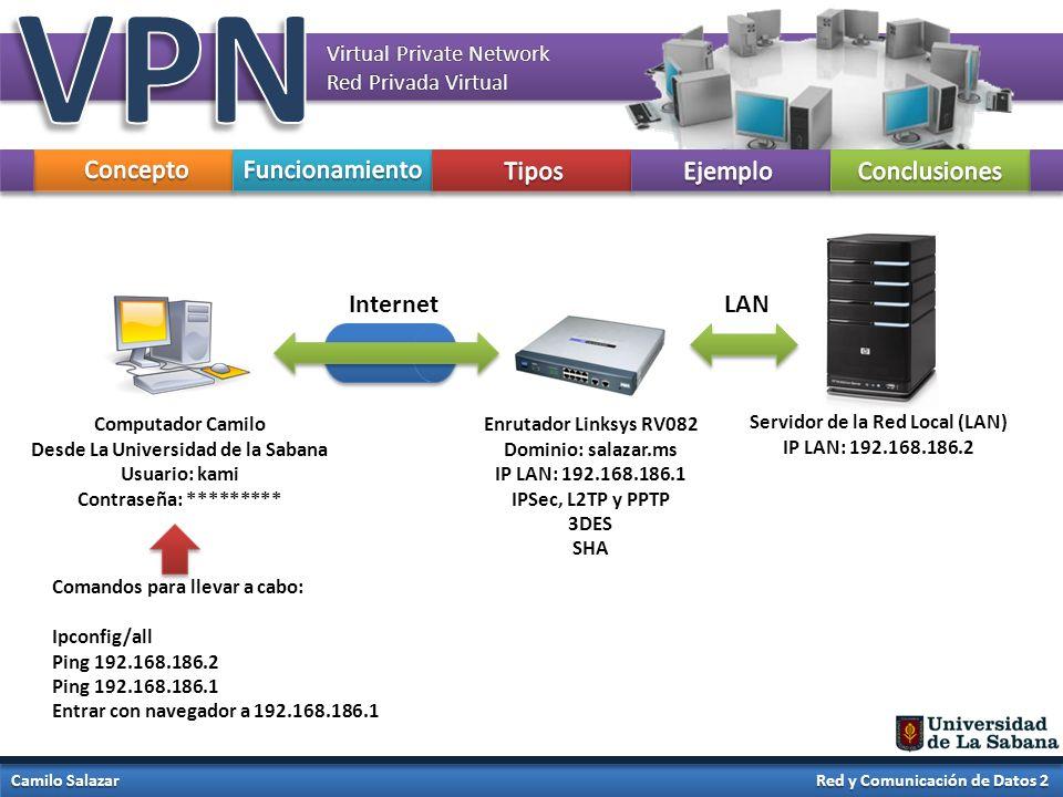 VPN Concepto Funcionamiento Tipos Ejemplo Conclusiones Internet LAN
