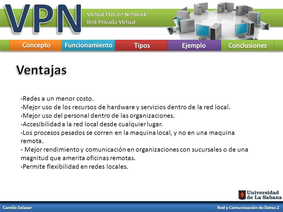 VPN Ventajas Concepto Funcionamiento Tipos Ejemplo Conclusiones