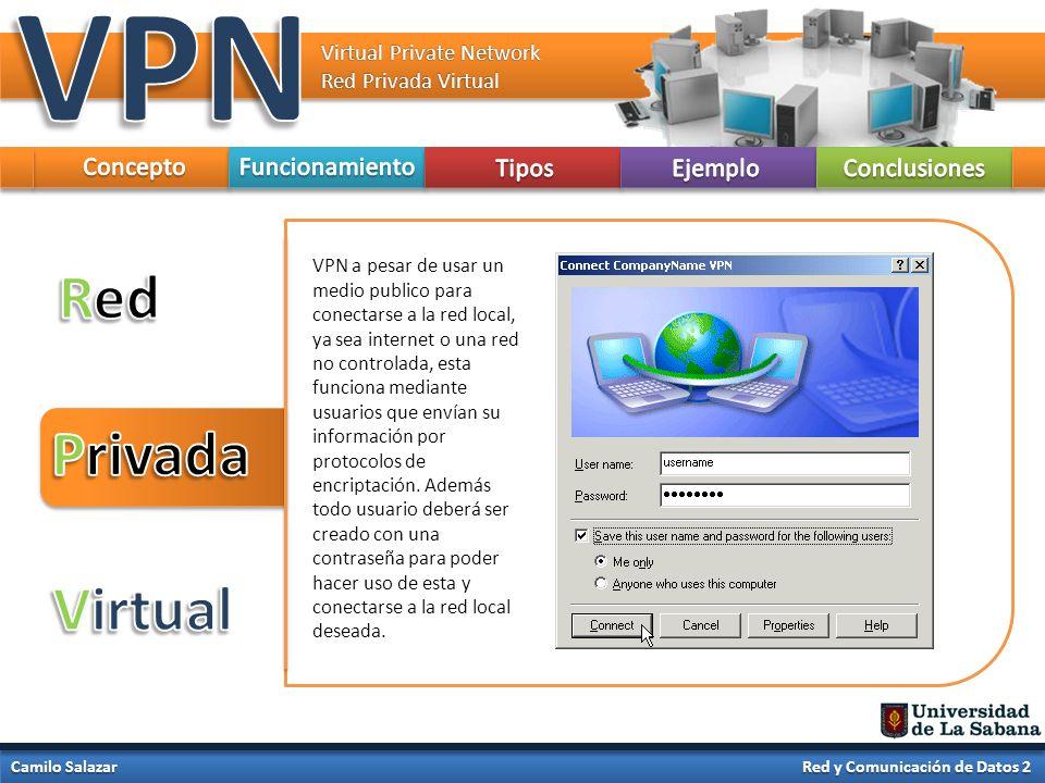 VPN Red Privada Virtual Concepto Funcionamiento Tipos Ejemplo