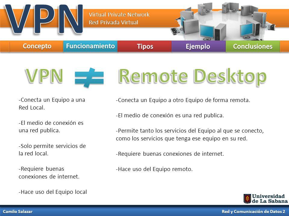 VPN VPN Remote Desktop Concepto Funcionamiento Tipos Ejemplo