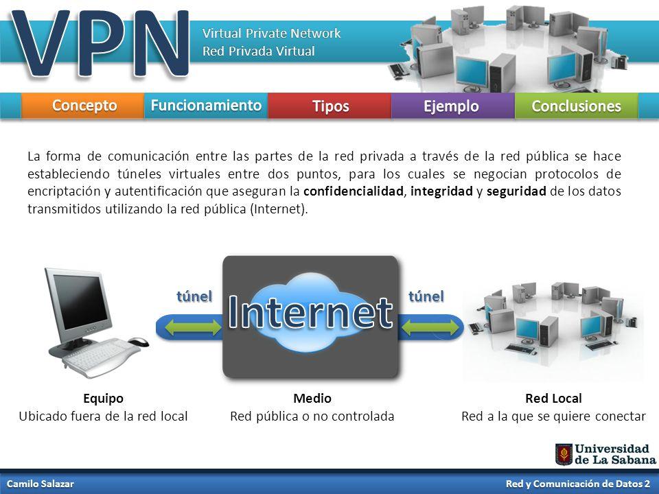 VPN Internet Concepto Funcionamiento Tipos Ejemplo Conclusiones túnel