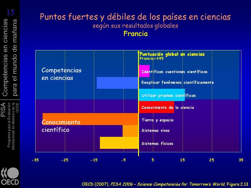 Puntos fuertes y débiles de los países en ciencias según sus resultados globales Francia