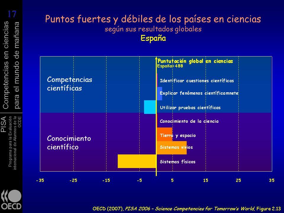 Puntos fuertes y débiles de los países en ciencias según sus resultados globales España