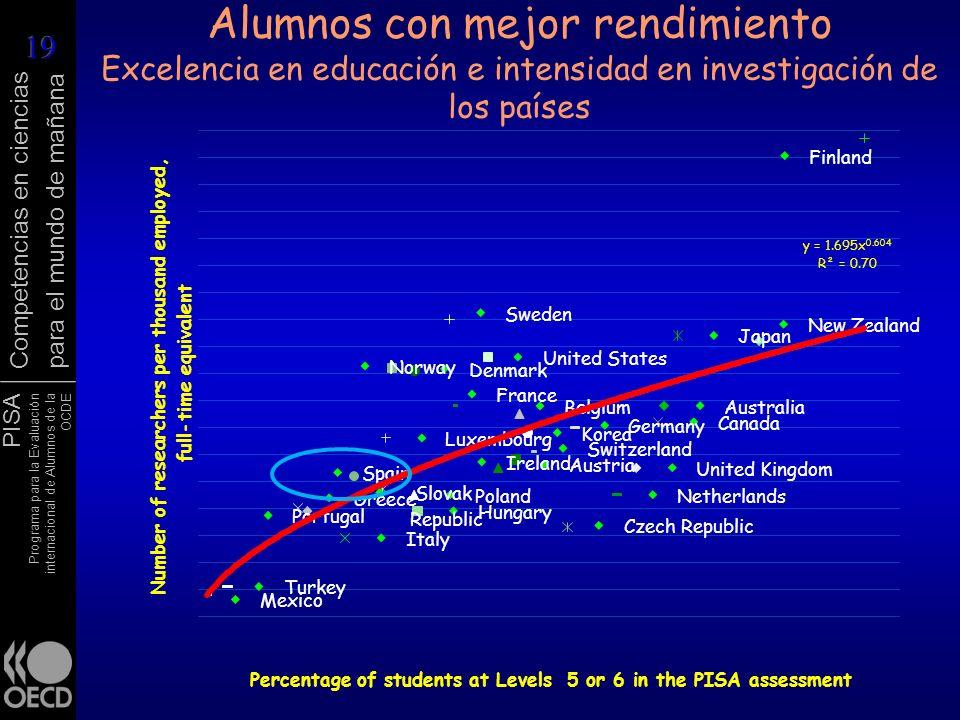 Alumnos con mejor rendimiento Excelencia en educación e intensidad en investigación de los países