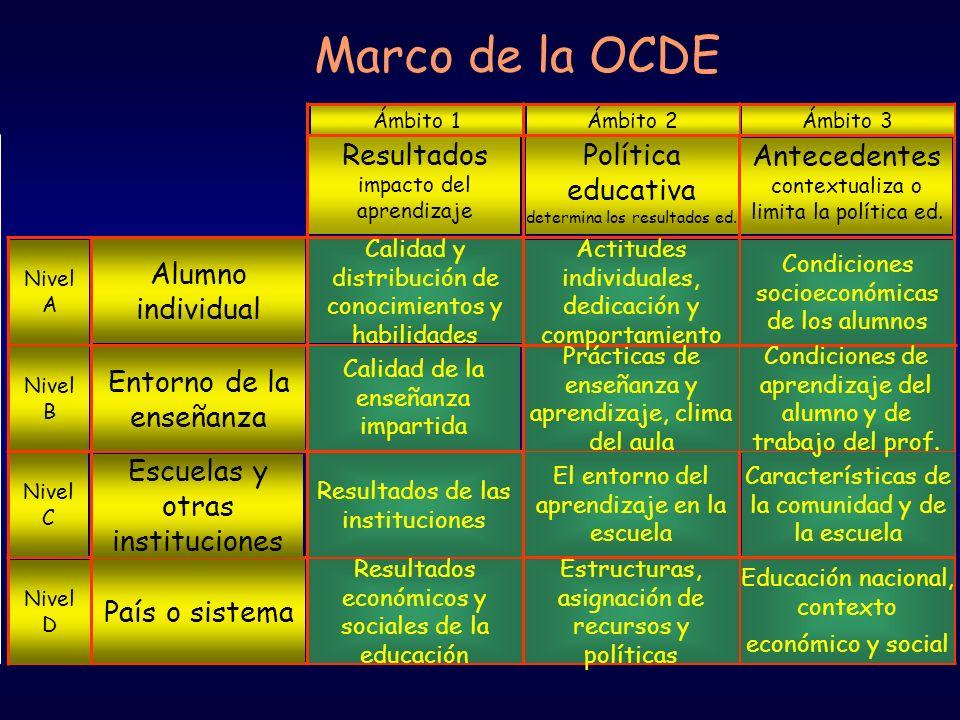 Marco de la OCDE Resultados impacto del aprendizaje