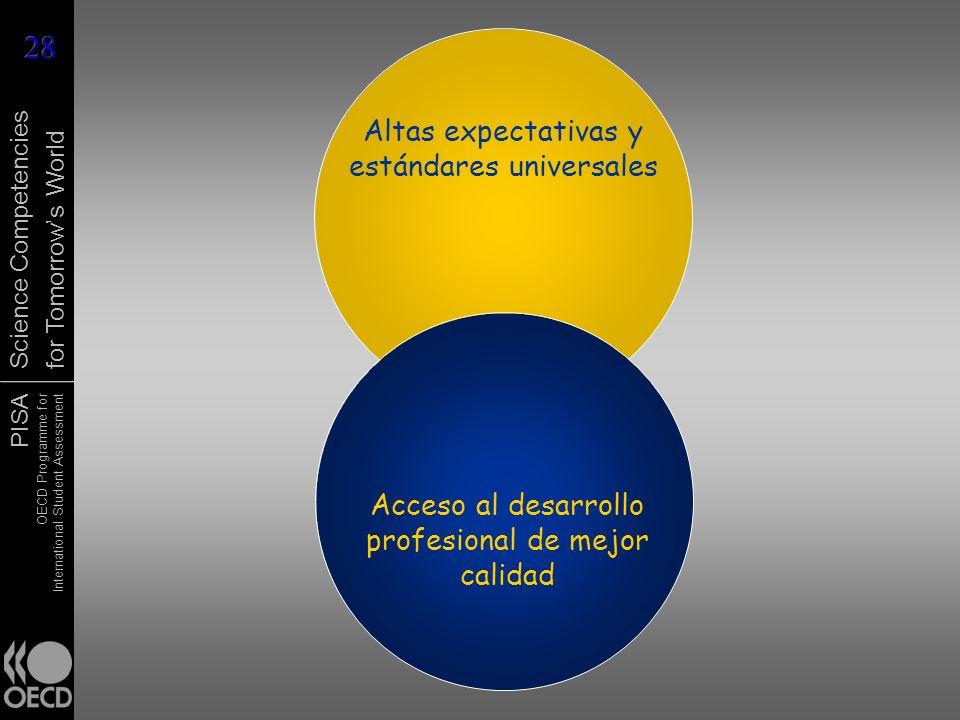 Altas expectativas y estándares universales