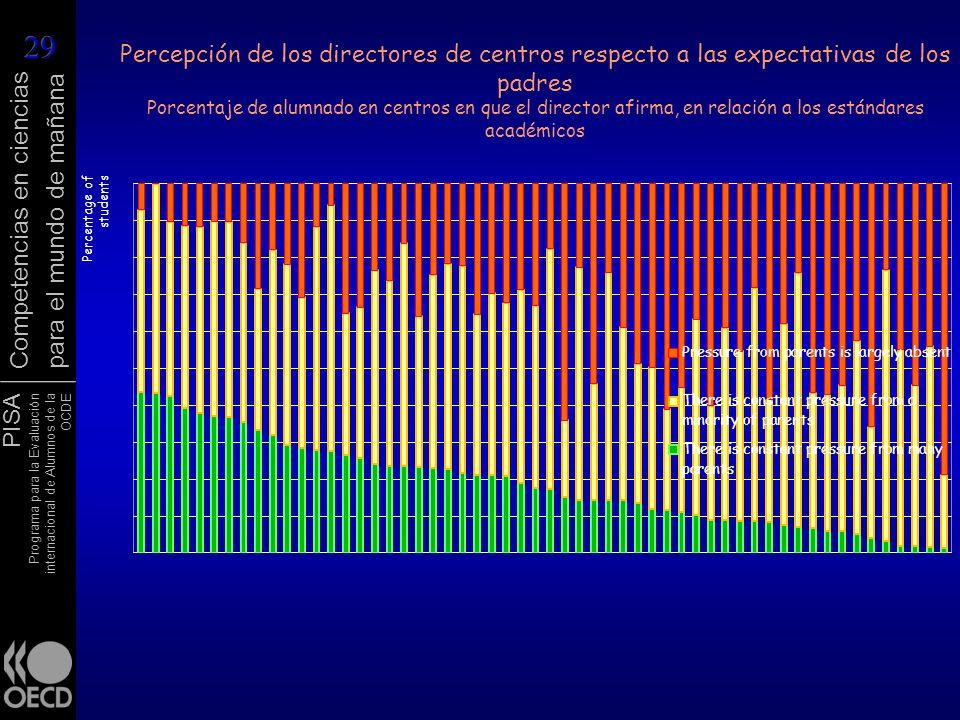Percepción de los directores de centros respecto a las expectativas de los padres Porcentaje de alumnado en centros en que el director afirma, en relación a los estándares académicos
