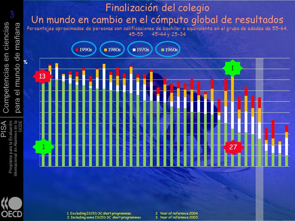 Finalización del colegio Un mundo en cambio en el cómputo global de resultados Porcentajes aproximados de personas con calificaciones de bachiler o equivalente en el grupo de edades de 55-64, 45-55, 45-44 y 25-34