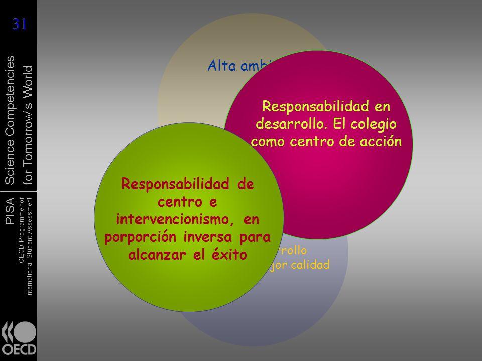 Responsabilidad en desarrollo. El colegio como centro de acción