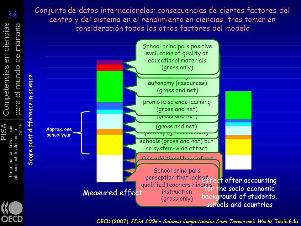 Conjunto de datos internacionales: consecuencias de ciertos factores del centro y del sistema en el rendimiento en ciencias tras tomar en consideración todos los otros factores del modelo