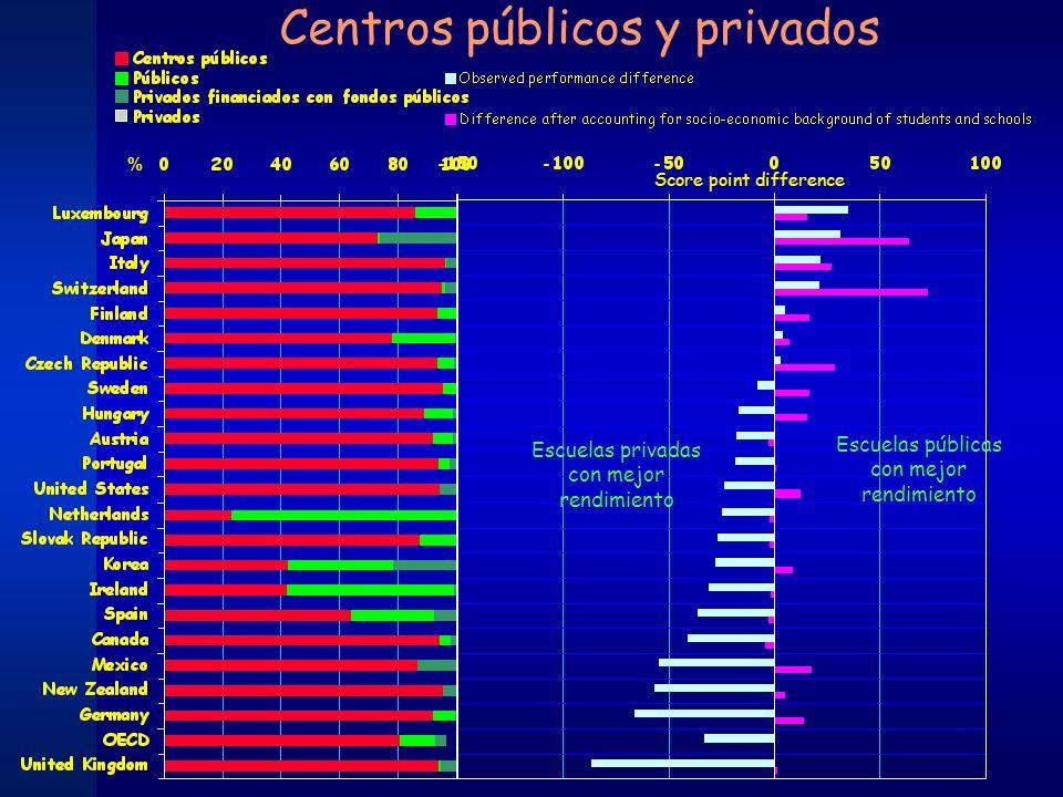Centros públicos y privados