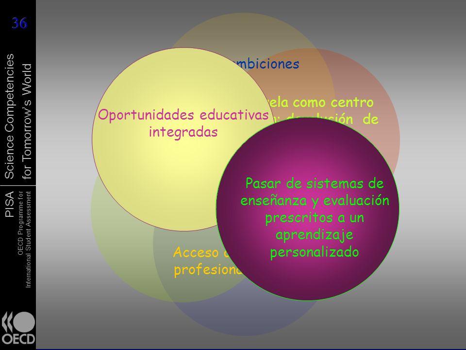La escuela como centro de acción: devolución de responsabilidad