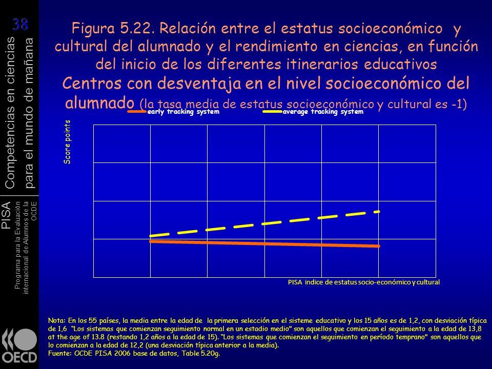 Figura 5.22. Relación entre el estatus socioeconómico y cultural del alumnado y el rendimiento en ciencias, en función del inicio de los diferentes itinerarios educativos Centros con desventaja en el nivel socioeconómico del alumnado (la tasa media de estatus socioeconómico y cultural es -1)