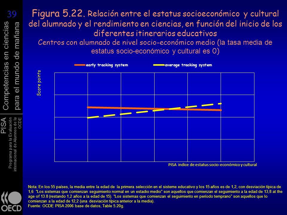 Figura 5.22. Relación entre el estatus socioeconómico y cultural del alumnado y el rendimiento en ciencias, en función del inicio de los diferentes itinerarios educativos Centros con alumnado de nivel socio-económico medio (la tasa media de estatus socio-económico y cultural es 0)