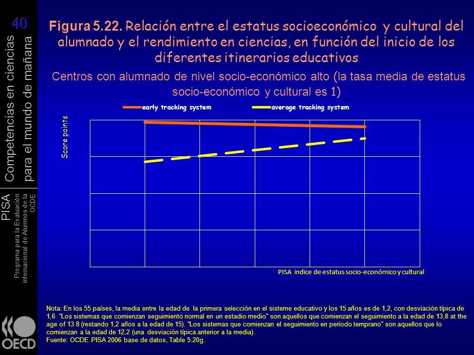 Figura 5.22. Relación entre el estatus socioeconómico y cultural del alumnado y el rendimiento en ciencias, en función del inicio de los diferentes itinerarios educativos Centros con alumnado de nivel socio-económico alto (la tasa media de estatus socio-económico y cultural es 1)