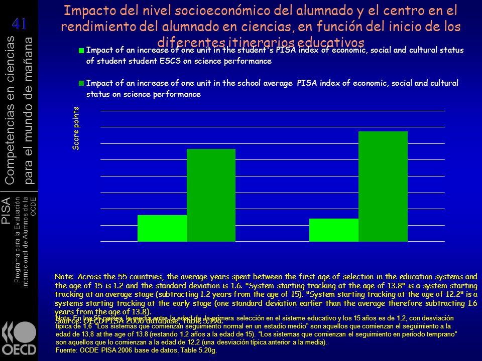 Impacto del nivel socioeconómico del alumnado y el centro en el rendimiento del alumnado en ciencias, en función del inicio de los diferentes itinerarios educativos
