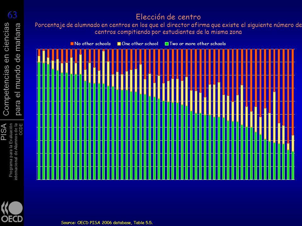 Elección de centro Porcentaje de alumnado en centros en los que el director afirma que existe el siguiente número de centros compitiendo por estudiantes de la misma zona