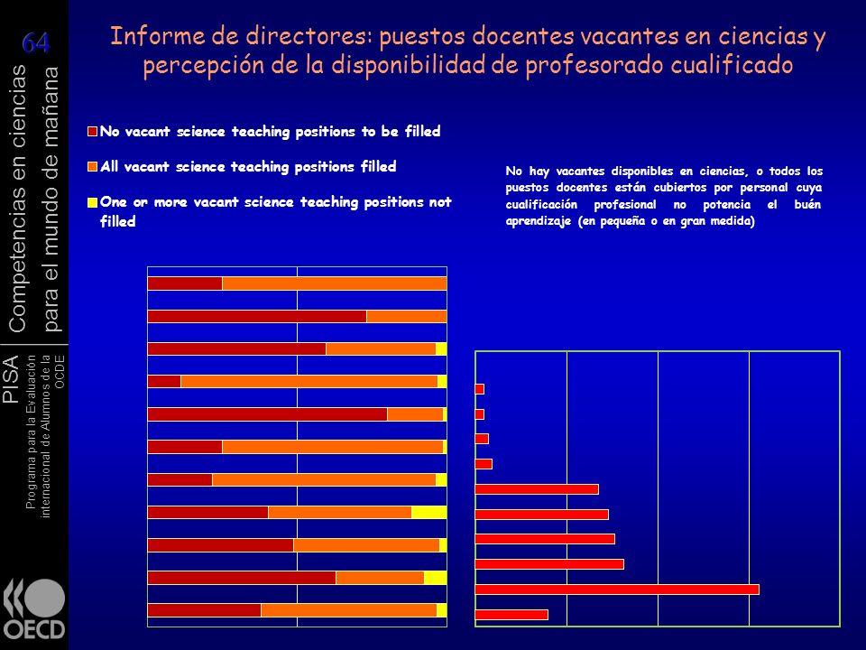 Informe de directores: puestos docentes vacantes en ciencias y percepción de la disponibilidad de profesorado cualificado