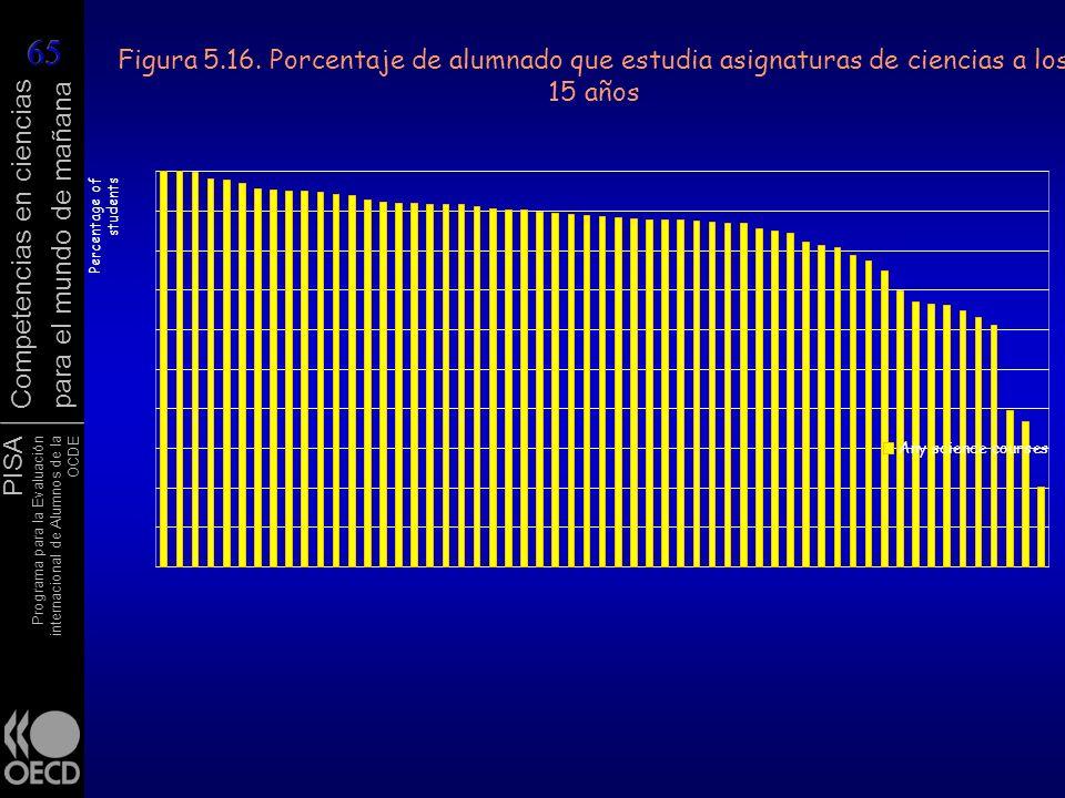Figura 5.16. Porcentaje de alumnado que estudia asignaturas de ciencias a los 15 años