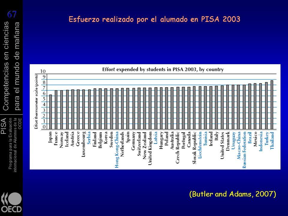 Esfuerzo realizado por el alumado en PISA 2003