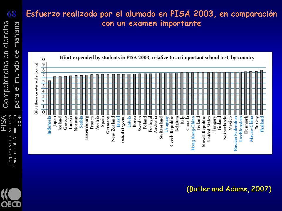 Esfuerzo realizado por el alumado en PISA 2003, en comparación con un examen importante