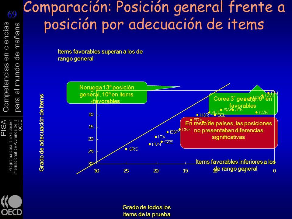 Comparación: Posición general frente a posición por adecuación de items