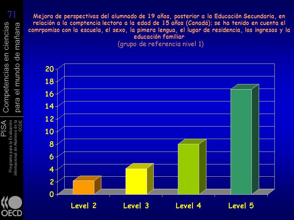 Mejora de perspectivas del alumnado de 19 años, posterior a la Educación Secundaria, en relación a la comptencia lectora a la edad de 15 años (Canadá); se ha tenido en cuenta el comrpomiso con la escuela, el sexo, la pimera lengua, el lugar de residencia, los ingresos y la educación familiar (grupo de referencia nivel 1)