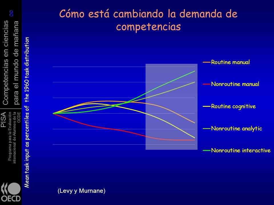 Cómo está cambiando la demanda de competencias