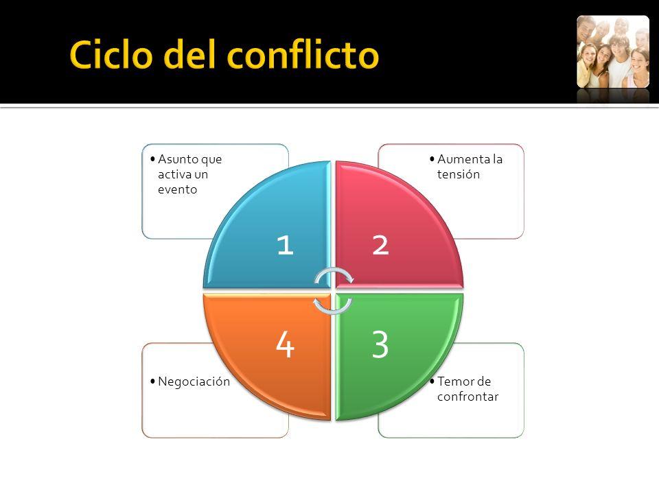 Ciclo del conflicto 1 Asunto que activa un evento 2 Aumenta la tensión