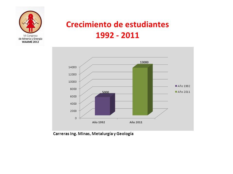 Crecimiento de estudiantes Carreras Ing. Minas, Metalurgía y Geología