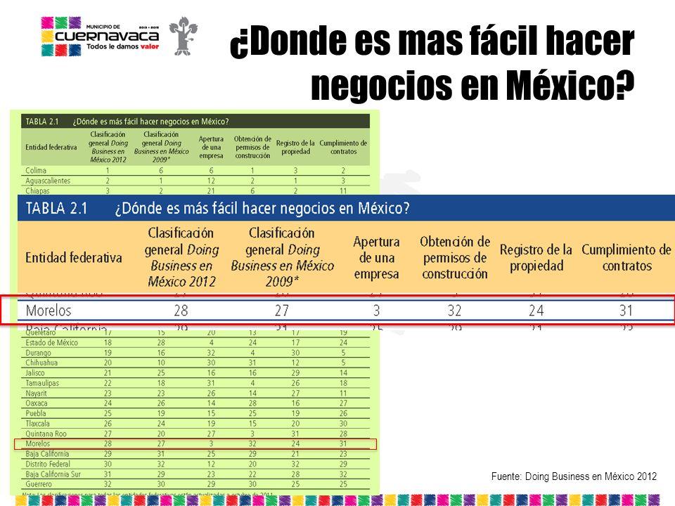 ¿Donde es mas fácil hacer negocios en México