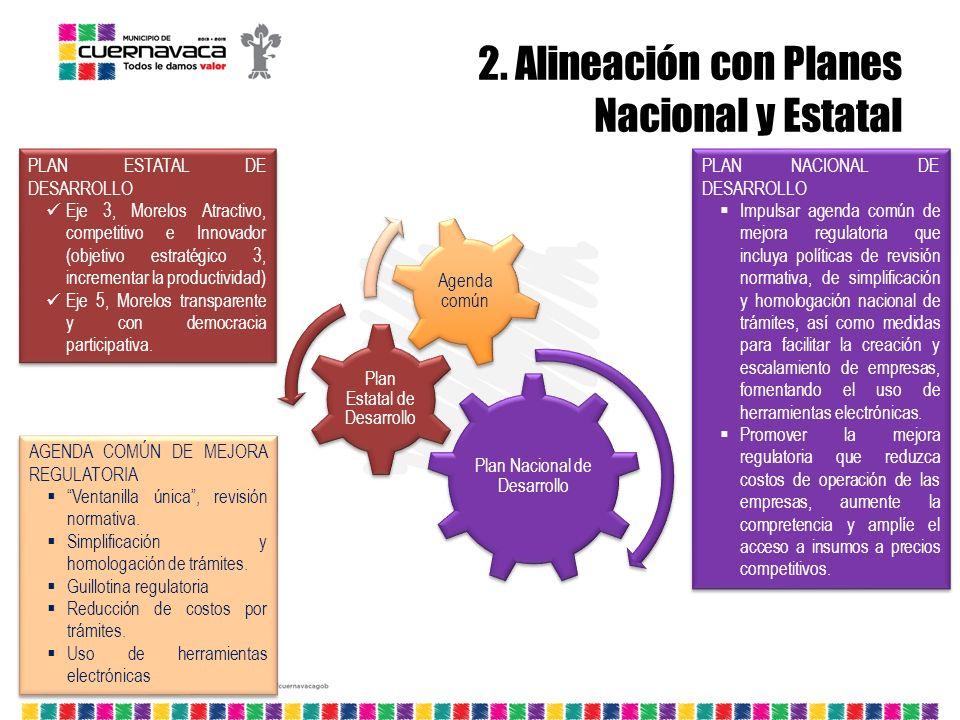 2. Alineación con Planes Nacional y Estatal